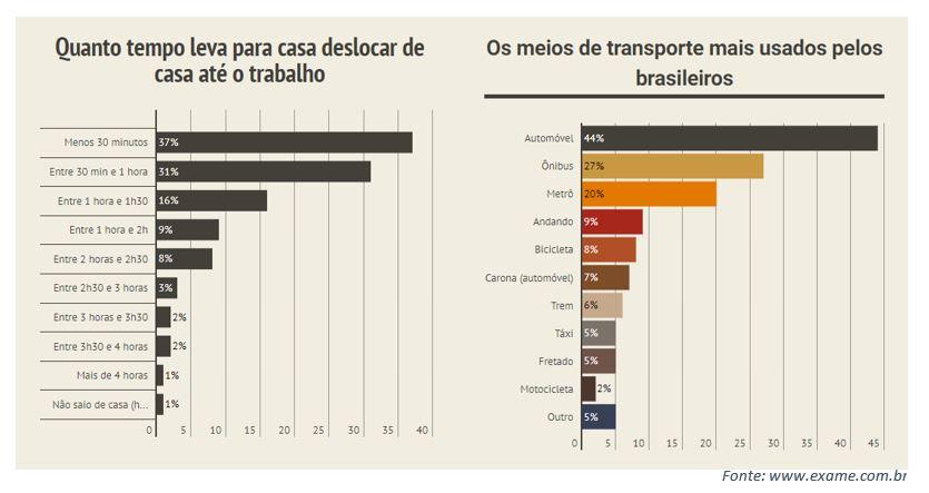 Como a mobilidade urbana interfere na qualidade de vida das pessoas