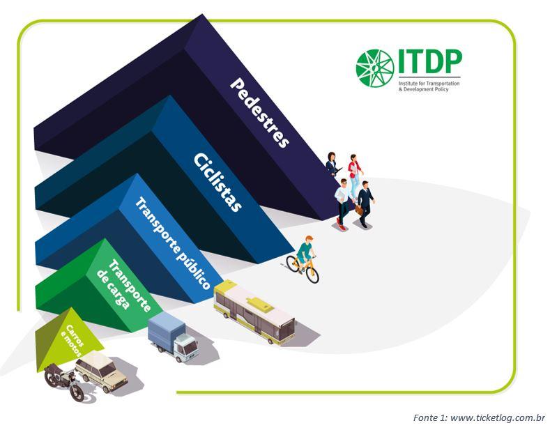 O que é o plano de mobilidade urbana e como ele funciona?