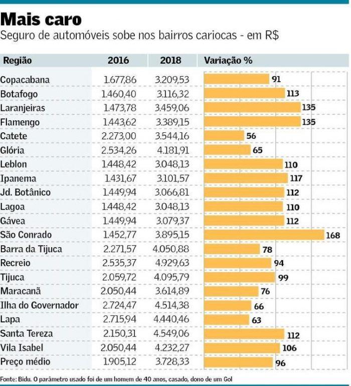 Roubos de carros no Rio de Janeiro mostram como é importante ter um seguro auto