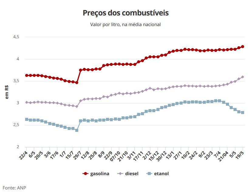 Por que a gasolina no Brasil é tão cara?