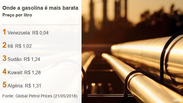 Gasolina no Brasil é tão cara, mas, não é a com maior valor do mundo