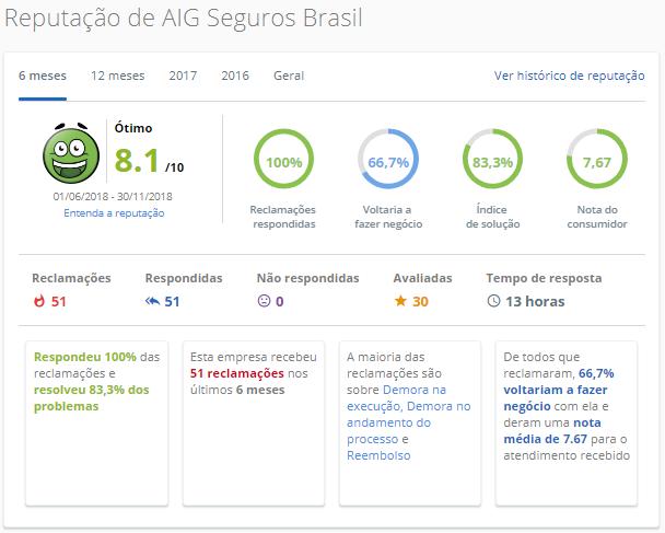 AIG Seguros Brasil