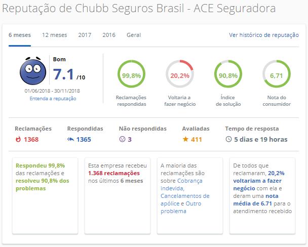 Chubb Seguros Brasil – ACE Seguradora