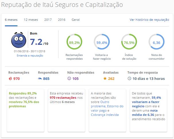 Itaú Seguros e Capitalização