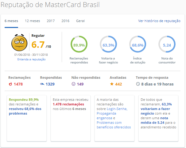 MasterCard Brasil