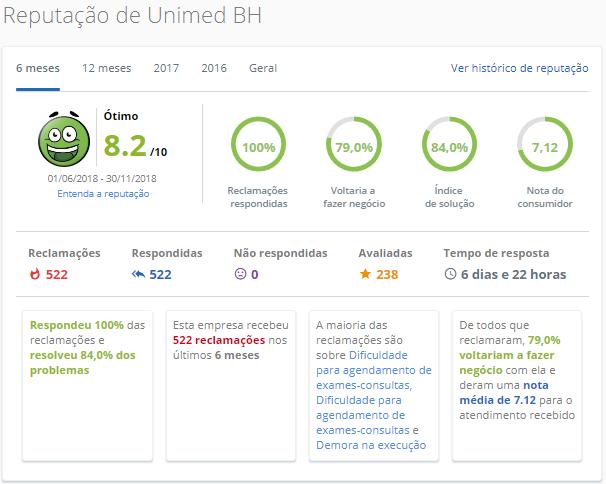 Unimed BH / MG