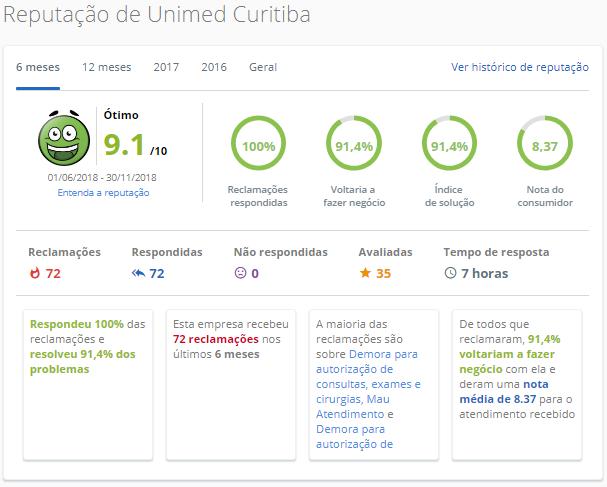 Unimed Curitiba / PR