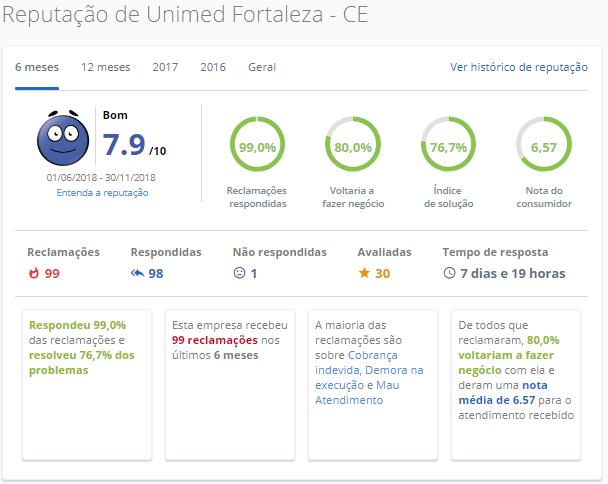 Unimed Fortaleza / CE