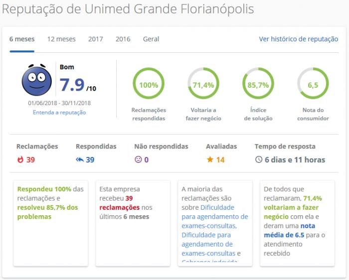 Unimed Grande Florianópolis / SC