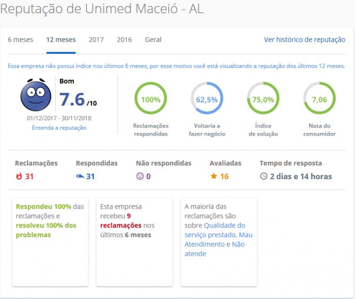 Unimed Maceió / AL