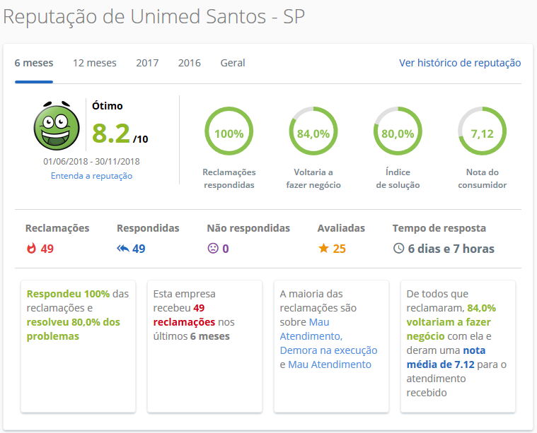 Unimed Santos / SP