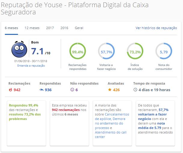Youse – Plataforma Digital da Caixa Seguradora